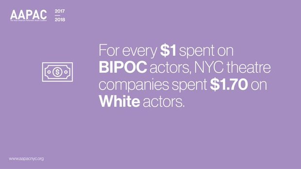 "White text against purple background reads ""For every $1 spent on BIPOC actors, NYC theatre companies spent $1.70 on White actors."""